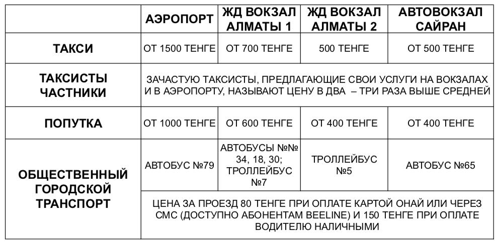 Таблица транспорта